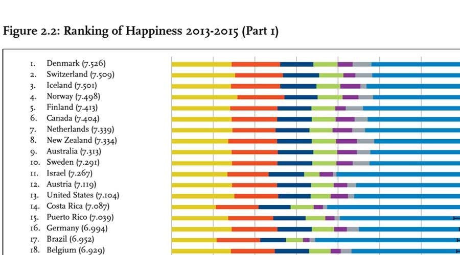کشور دانمارک امسال خوشبختترین کشور جهان شناسایی شده است
