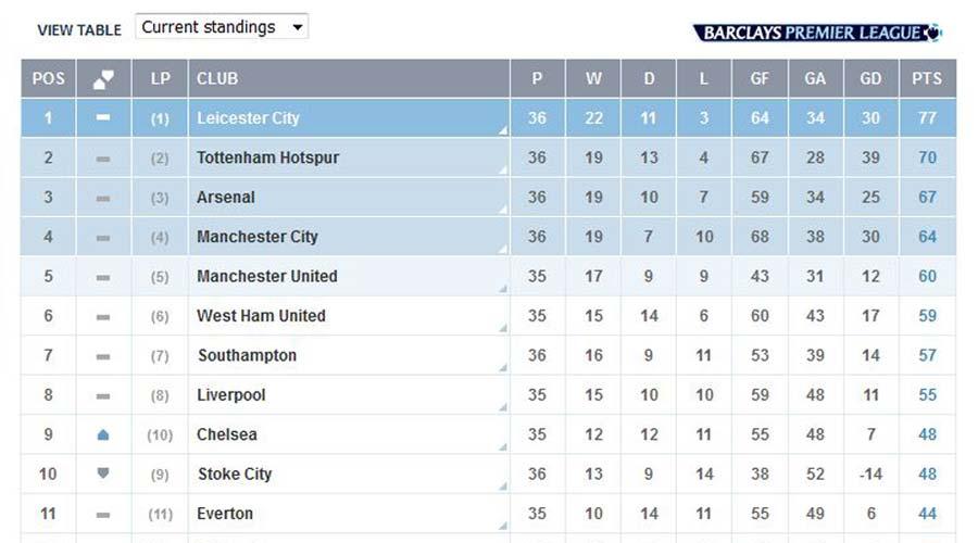 جدول نتایج لیگ برتر انگلیس