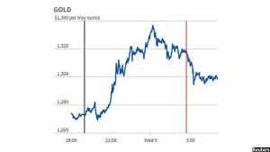 شاخص نرخ طلا پس اعلام نتایج انتخابات امریکا
