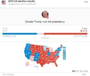 نتیجه نهایی انتخابات ریاست جمهوری امریکا