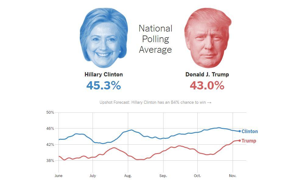 رقیب او هیلاری کلینتون در طول سال ۲۰۱۶ برتری خود بر ترامپ را در نظرسنجیها تثبیت کرده بود.