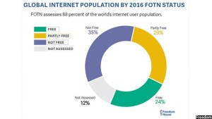 global-internet-population