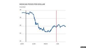 تغییر نرخ پیسوی مکزیک در مقابل دالر در جریان این انتخابات