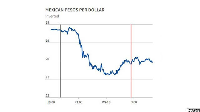 pesos-per-doller-via-donald-trumps-winning