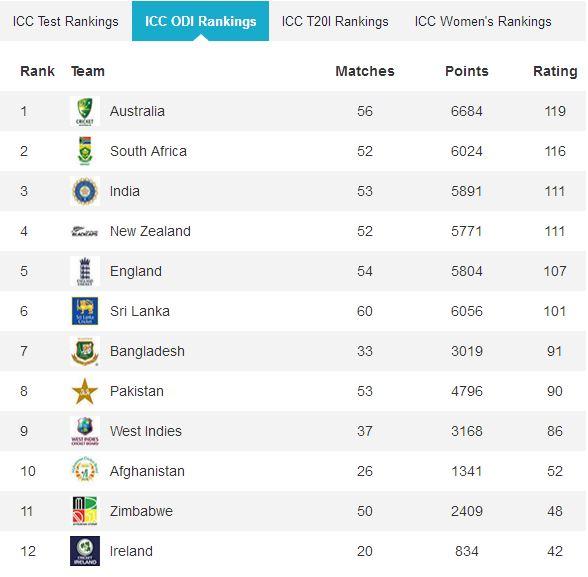 ICC ODI ranking afghanistan Cricket