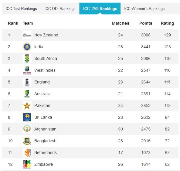 ICC T20 Afghanistan in T20 ranking cricket