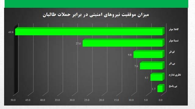 جدول میزان رضایت مردم از عملکرد نیروهای امنیتی در برابر حملات طالبان