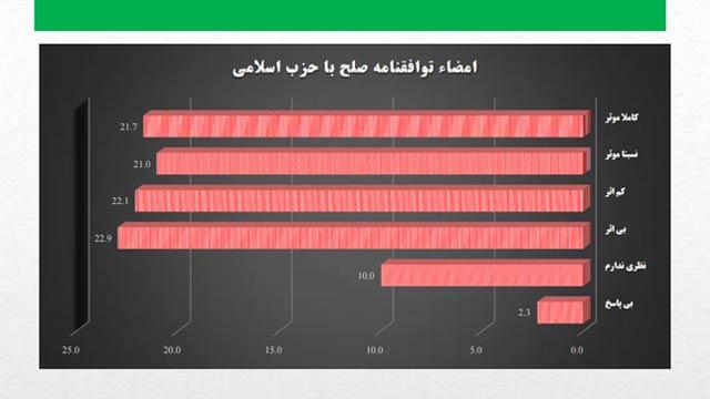 اکثر پاسخدهندگان این نظرسنجی نسبت به توافقنامهی صلح با حزب اسلامی به رهبری گلبدین حکمتیار خوشبین نبوده اند
