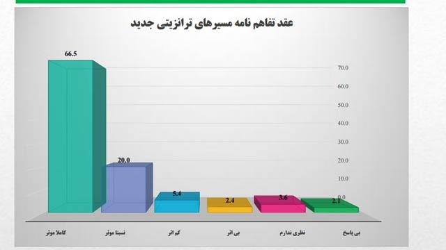 مردم افغانستان نسبت به عقد تفاهمنامههای ترانزیتی افغانستان با تعدادی از کشورهای منطقه خوشبین بوده اند