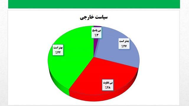 این نظرسنجیها نشان میدهد که حکومت افغانستان در سیاست خارجی اش به جز با پاکستان، موفق بوده است