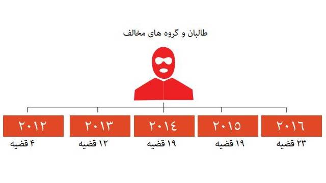 گرافی از تهدید های طالبان و گروه های مخالف علیه خبرنگاران افغان