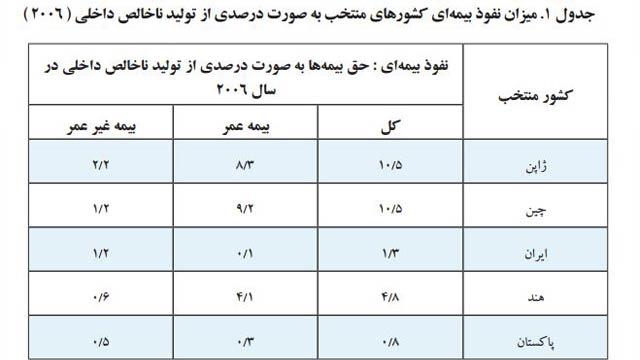 میزان نفوس بیمه ای کشورهای همسایه افغانستان در سال 2006