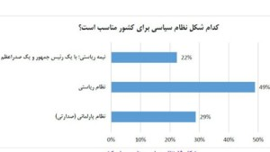 نظرسنجی مرکز مطالعات استراتژیک افغانستان