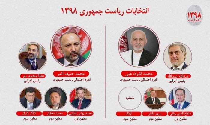 Candidatess
