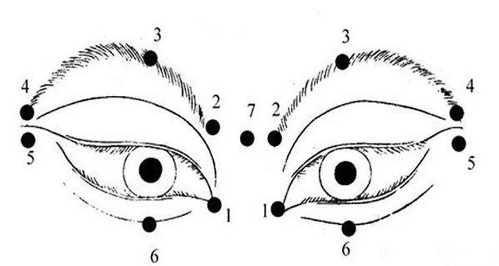4- با کمک حرکات دایرهای آرام چشمهایتان را ماساژ دهید. چنانچه در تصویر زیر نشان داده شده است، از نقاط 1 تا 6 به ترتیب حرکت کنید.